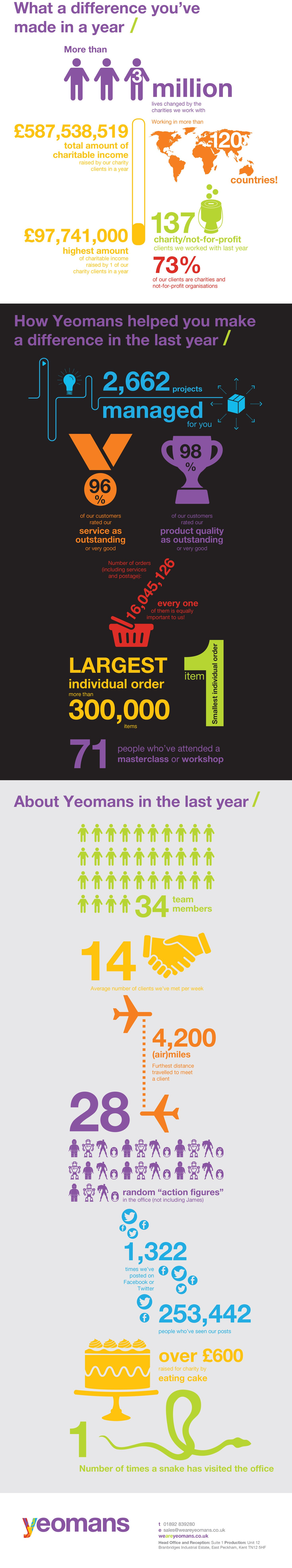 Infographic about the impact of Yeomans and our charity clients over the last year