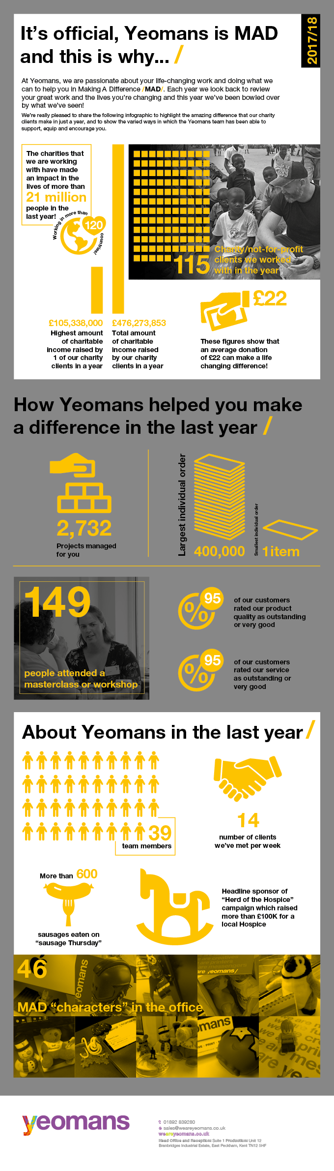 Yeomans annual review infographic